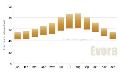 evora portugal average temperatures