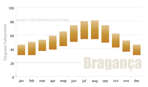 braganca average temperatures graph