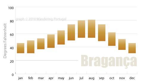 braganca average temperatures graph