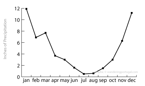 braganca average rainfall graph
