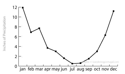 braganca average rainfall graph